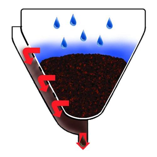 Coffee Consumers Delonghi BCO264B Cafe Nero Combo Coffee and Espresso Maker
